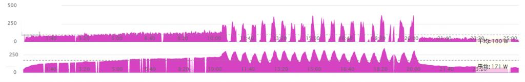 パワーメーターとスマートローラーの実測グラフの差