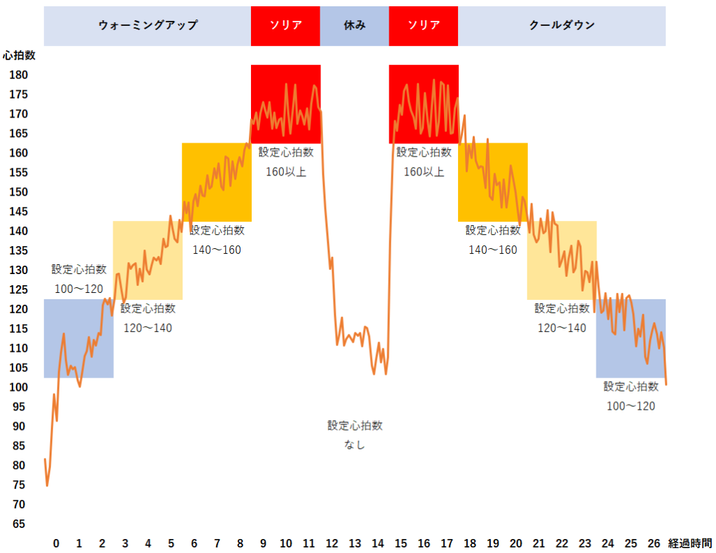 エアロバイクのプログラムトレーニング機能の心拍制御のグラフ